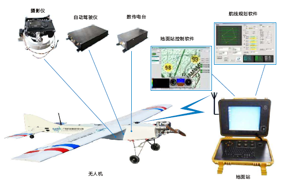 系统包括飞行平台,飞行导航与控制系统