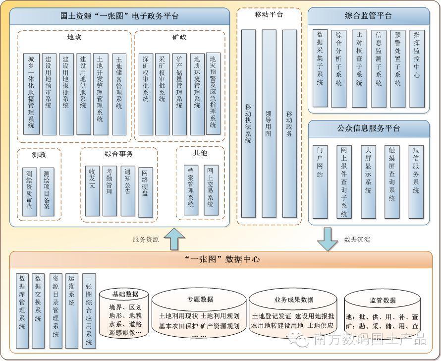 2005年,由南方数码承建的《梧州市国土资源信息管理系统》荣获中国地理信息协会2005年度GIS优秀工程铜奖。   2008年,土地现状管理系统(LMS)与南方数码太籍软件(CMS)双双通过国土资源部第二次土地调查测评,并成为广东省唯一一家同时荣获国土资源部推荐使用的城镇建库、农村建库软件的专业公司。   2008年,南方数码中标吉林省第二次土地调查数据库建设软件采购与开发项目,项目涵盖吉林省所有县级调查单位和长白山管委会共计70个单位。   2009年,南方数码土地现状管理系统数据更新子系统